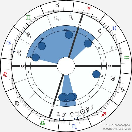 Kurt Hoffmann wikipedia, horoscope, astrology, instagram