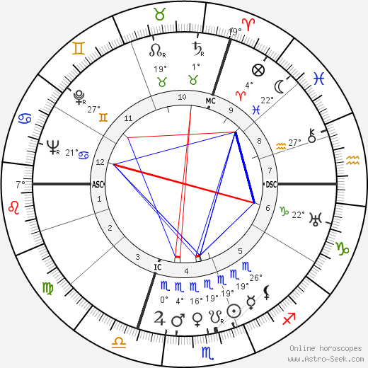 Kurt Hoffmann birth chart, biography, wikipedia 2019, 2020