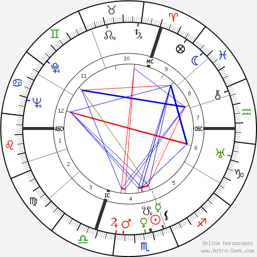 Kurt Hoffmann birth chart, Kurt Hoffmann astro natal horoscope, astrology