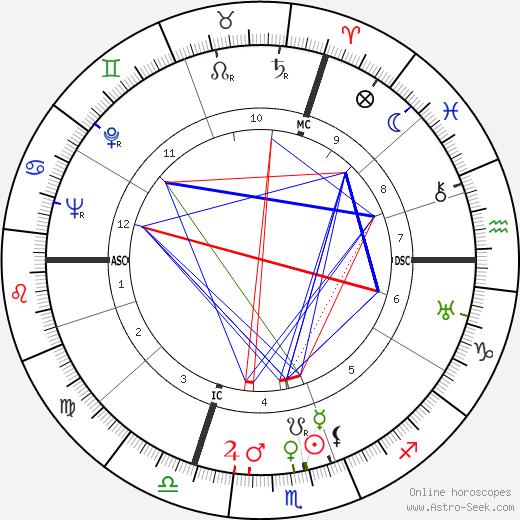 Курт Хофман Kurt Hoffmann день рождения гороскоп, Kurt Hoffmann Натальная карта онлайн