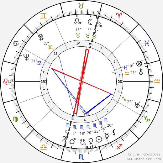 Ludwig Spindler birth chart, biography, wikipedia 2018, 2019