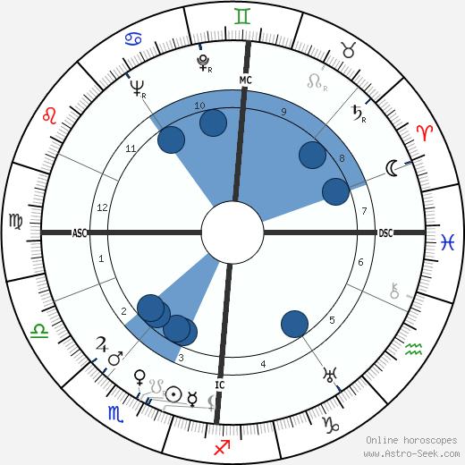 Norman MacCaig wikipedia, horoscope, astrology, instagram