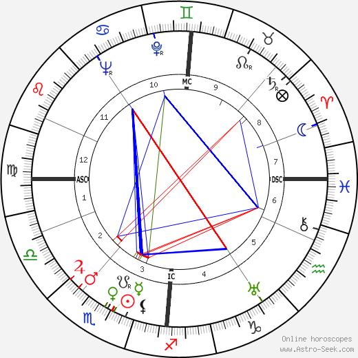 Norman MacCaig день рождения гороскоп, Norman MacCaig Натальная карта онлайн