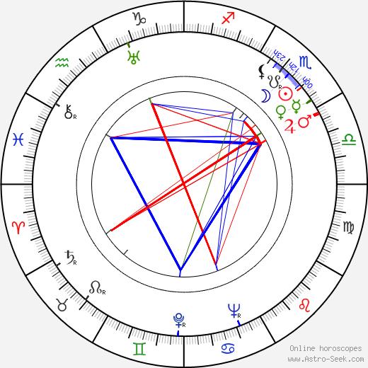 Óscar Ortiz de Pinedo день рождения гороскоп, Óscar Ortiz de Pinedo Натальная карта онлайн