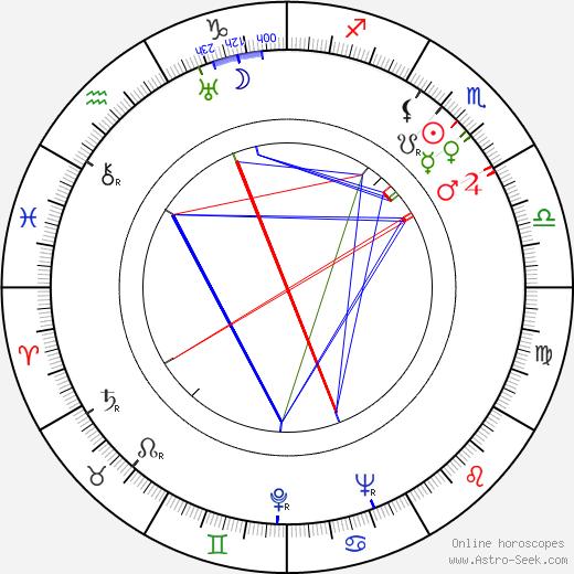 Pearl Argyle день рождения гороскоп, Pearl Argyle Натальная карта онлайн