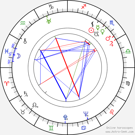 Rolf Meyer birth chart, Rolf Meyer astro natal horoscope, astrology