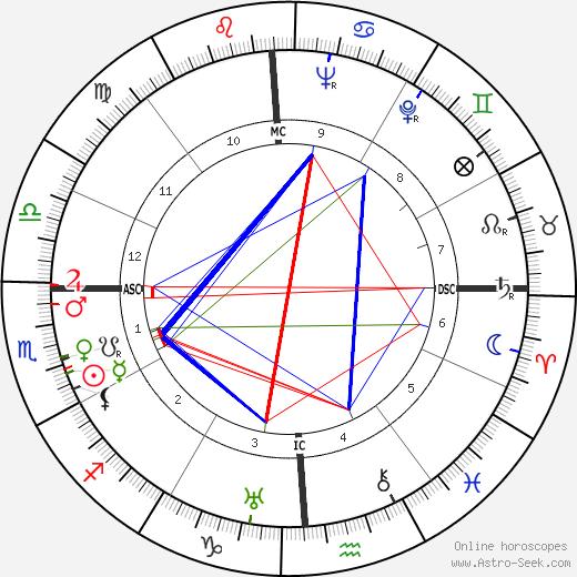 Розмари Декамп Rosemary DeCamp день рождения гороскоп, Rosemary DeCamp Натальная карта онлайн