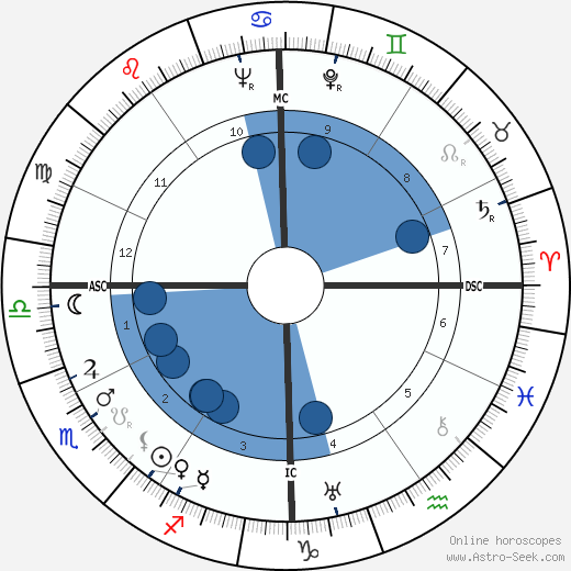 William Lucius Cary wikipedia, horoscope, astrology, instagram