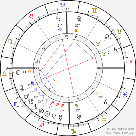 William Lucius Cary birth chart, biography, wikipedia 2020, 2021