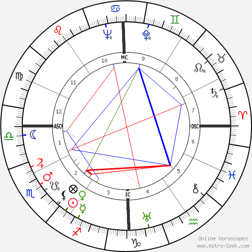 William Lucius Cary birth chart, William Lucius Cary astro natal horoscope, astrology