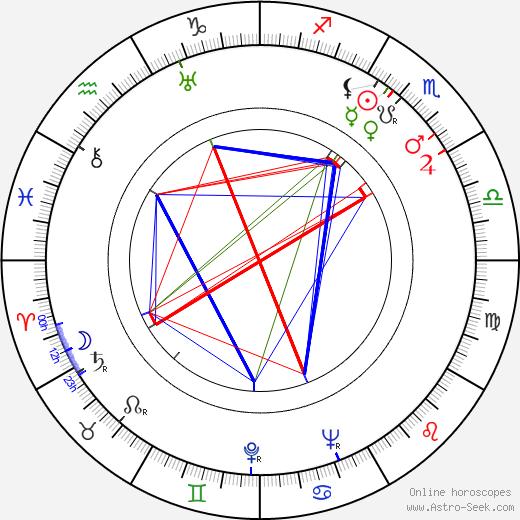 Yataro Kurokawa birth chart, Yataro Kurokawa astro natal horoscope, astrology