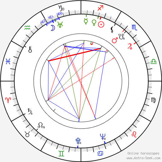 Abraham Polonsky astro natal birth chart, Abraham Polonsky horoscope, astrology