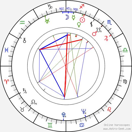 Achille Gregor день рождения гороскоп, Achille Gregor Натальная карта онлайн