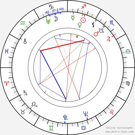 Alex North astro natal birth chart, Alex North horoscope, astrology