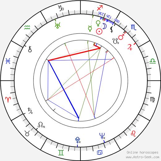 César Ladeira birth chart, César Ladeira astro natal horoscope, astrology