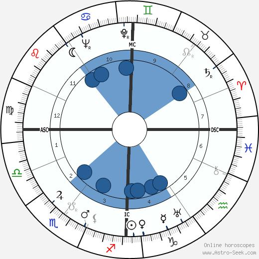 E. H. Troinski wikipedia, horoscope, astrology, instagram