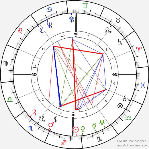 E. H. Troinski tema natale, oroscopo, E. H. Troinski oroscopi gratuiti, astrologia