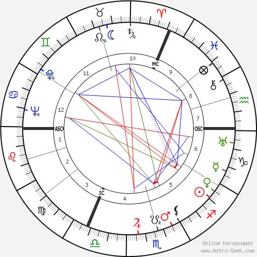 Fritz Tillmann tema natale, oroscopo, Fritz Tillmann oroscopi gratuiti, astrologia