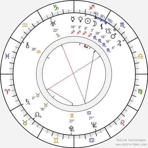 Gennadi Kazansky birth chart, biography, wikipedia 2020, 2021