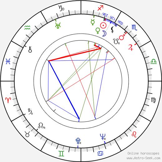 Gennadi Kazansky birth chart, Gennadi Kazansky astro natal horoscope, astrology