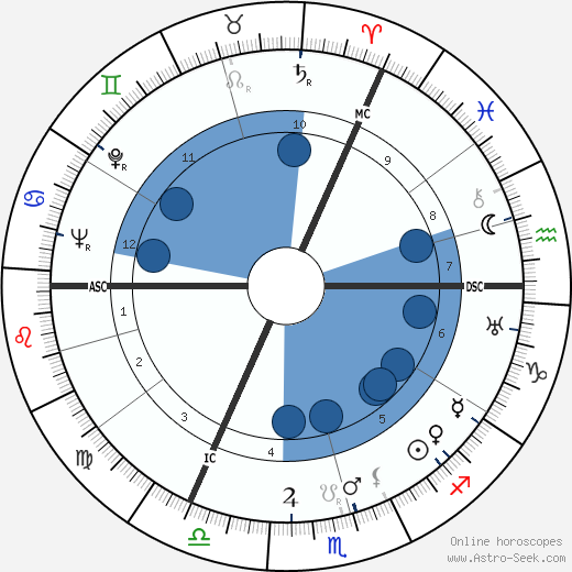 Gerard Hengeveld wikipedia, horoscope, astrology, instagram