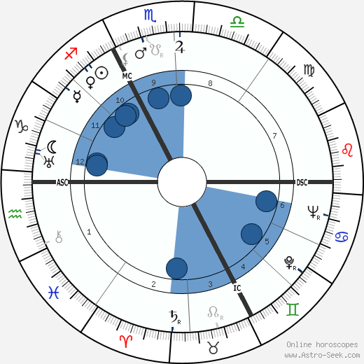 Guy Chevalier wikipedia, horoscope, astrology, instagram