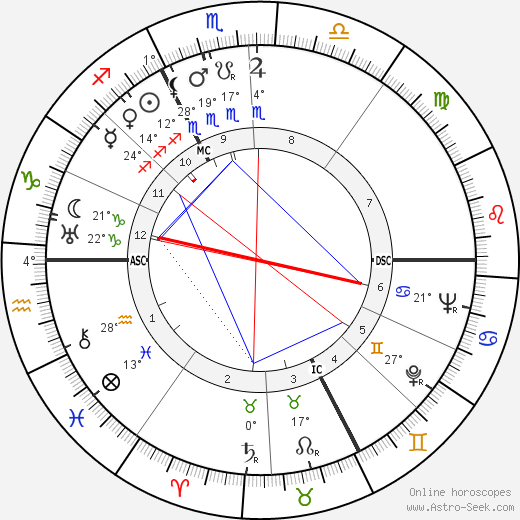 Guy Chevalier birth chart, biography, wikipedia 2018, 2019