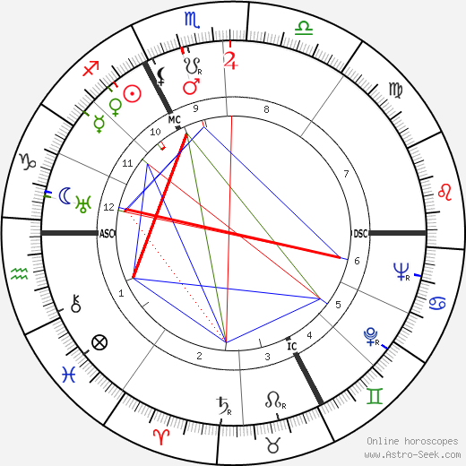 Guy Chevalier astro natal birth chart, Guy Chevalier horoscope, astrology