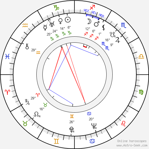 Jarmila Kšírová birth chart, biography, wikipedia 2020, 2021
