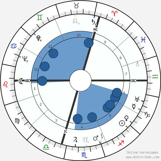 Jean Genet wikipedia, horoscope, astrology, instagram