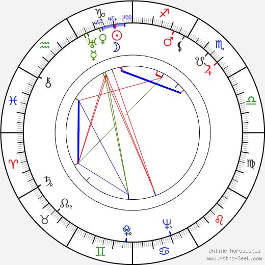 John Boruff birth chart, John Boruff astro natal horoscope, astrology