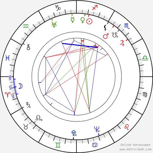 Paľo Bielik astro natal birth chart, Paľo Bielik horoscope, astrology