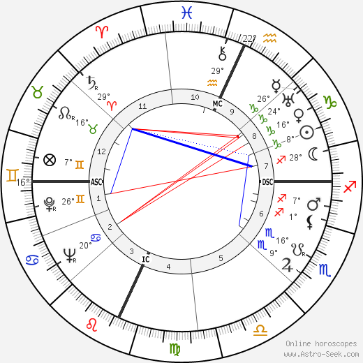 Paul Bowles birth chart, biography, wikipedia 2019, 2020