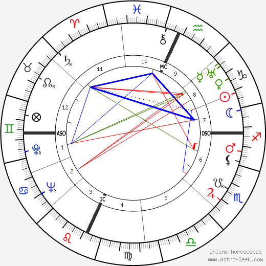 Paul Bowles astro natal birth chart, Paul Bowles horoscope, astrology