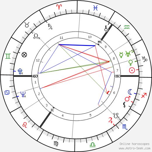 Рональд Коуз Ronald Coase день рождения гороскоп, Ronald Coase Натальная карта онлайн