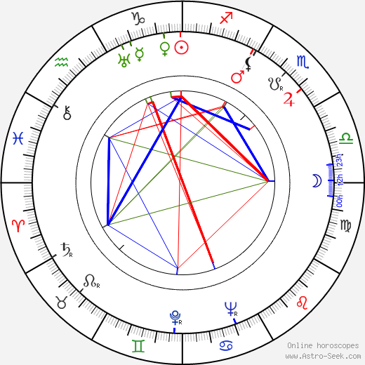 Seweryn Butrym birth chart, Seweryn Butrym astro natal horoscope, astrology