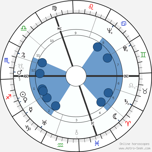 Willard R. Espy wikipedia, horoscope, astrology, instagram