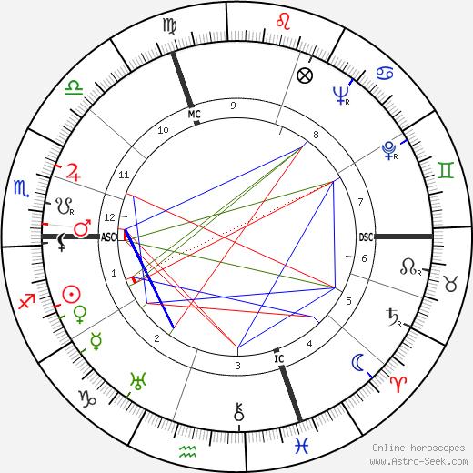 Willard R. Espy tema natale, oroscopo, Willard R. Espy oroscopi gratuiti, astrologia