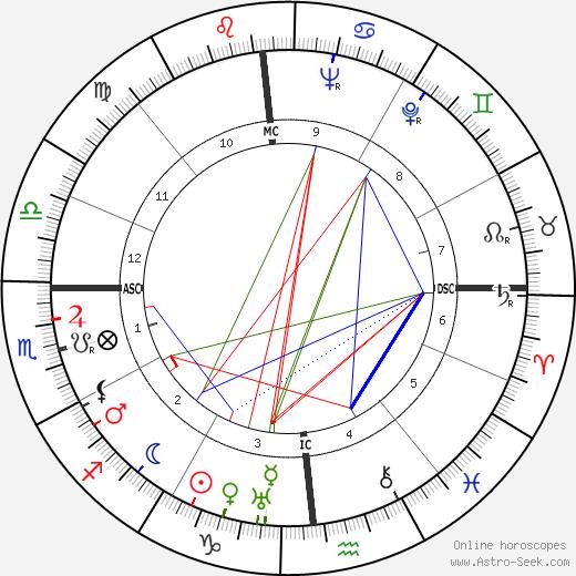 William E. Haast tema natale, oroscopo, William E. Haast oroscopi gratuiti, astrologia