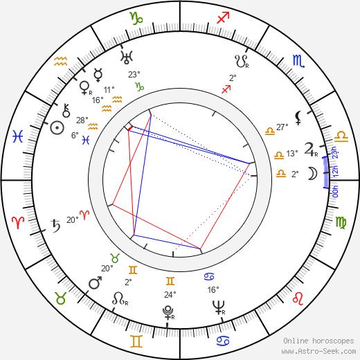 Aleksander Fogiel birth chart, biography, wikipedia 2020, 2021
