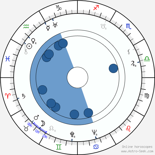 Börje Larsson horoscope, astrology, sign, zodiac, date of birth, instagram
