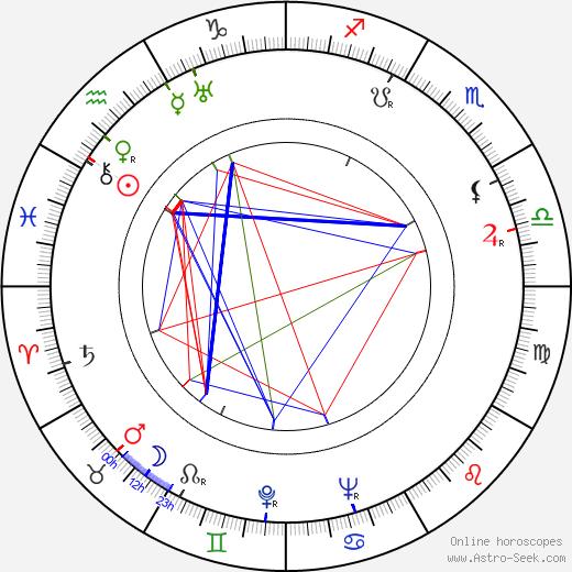 Börje Larsson astro natal birth chart, Börje Larsson horoscope, astrology