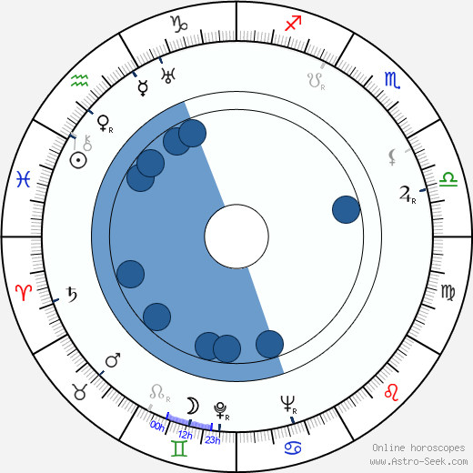 Daisuke Kató wikipedia, horoscope, astrology, instagram
