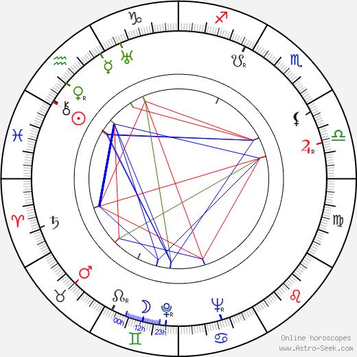 Daisuke Kató birth chart, Daisuke Kató astro natal horoscope, astrology