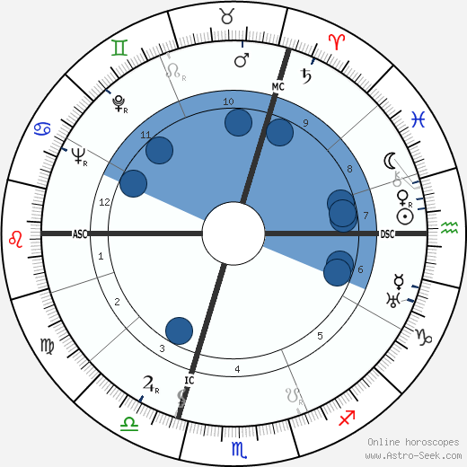 Dominique Georges Pire wikipedia, horoscope, astrology, instagram