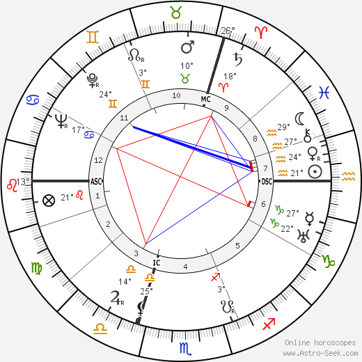 Dominique Georges Pire birth chart, biography, wikipedia 2020, 2021