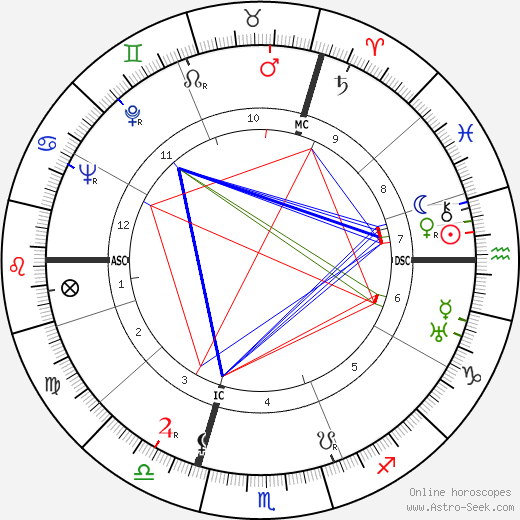 Dominique Georges Pire birth chart, Dominique Georges Pire astro natal horoscope, astrology