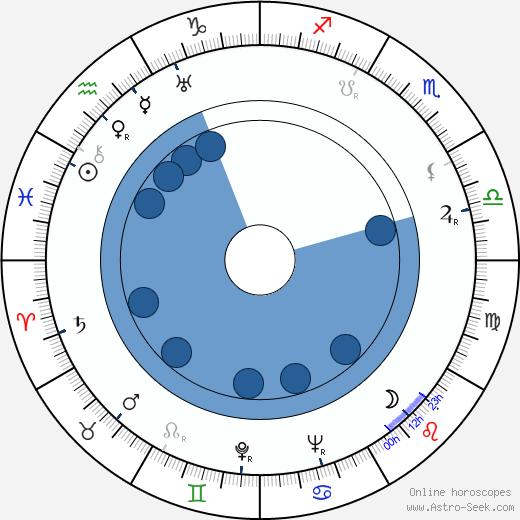 Else Elster wikipedia, horoscope, astrology, instagram