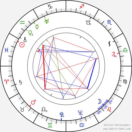Else Elster birth chart, Else Elster astro natal horoscope, astrology