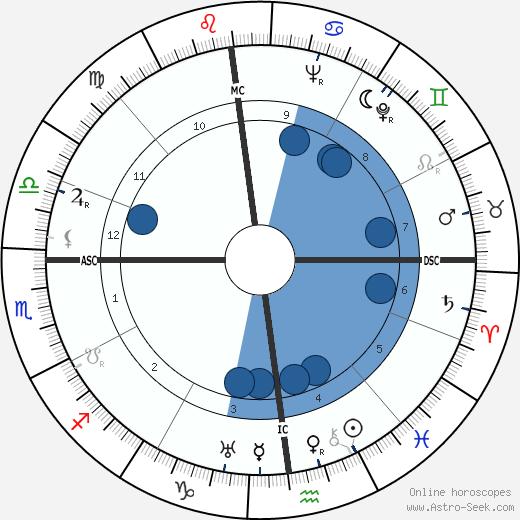 Fernand Sardou wikipedia, horoscope, astrology, instagram